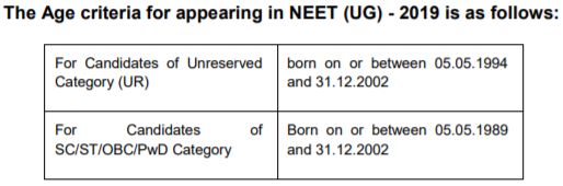 FAQs about NEET 2019